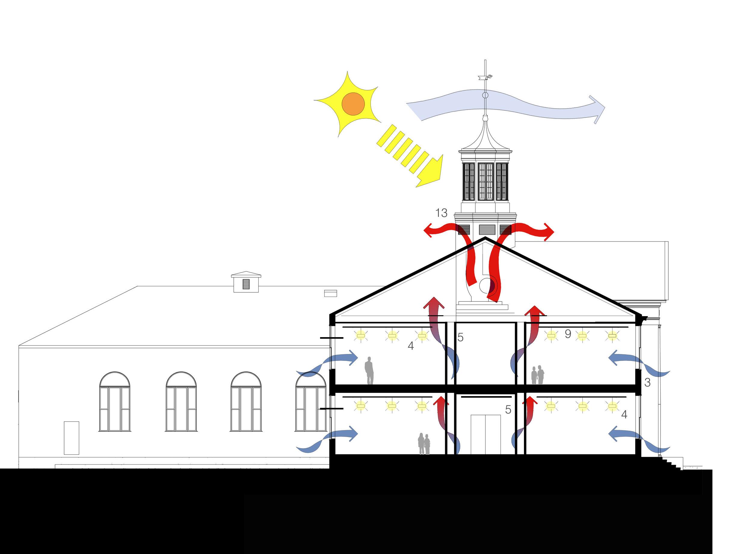 Diagram1929 Bldg Sustain Section.jpg