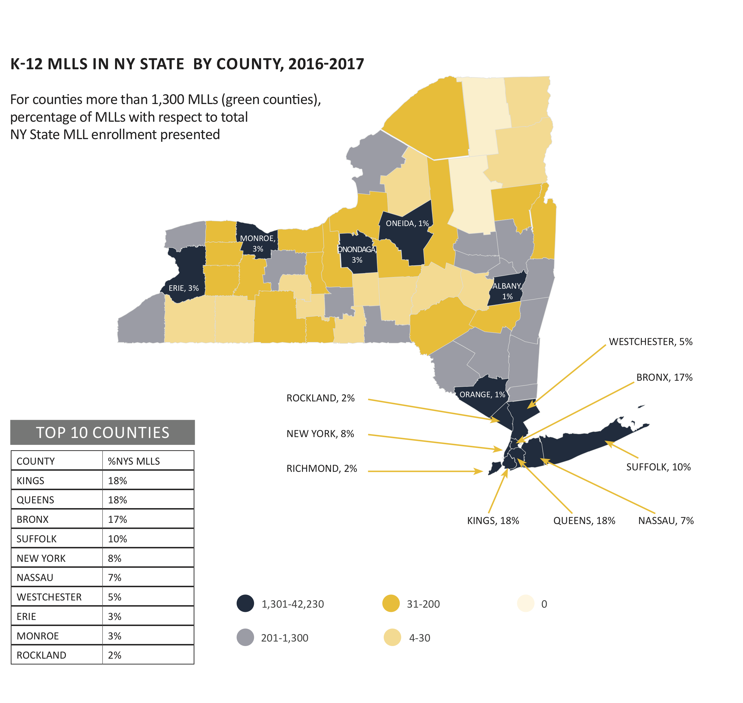Source: The New York State Report Card 2016-2017, New York State Education Department.