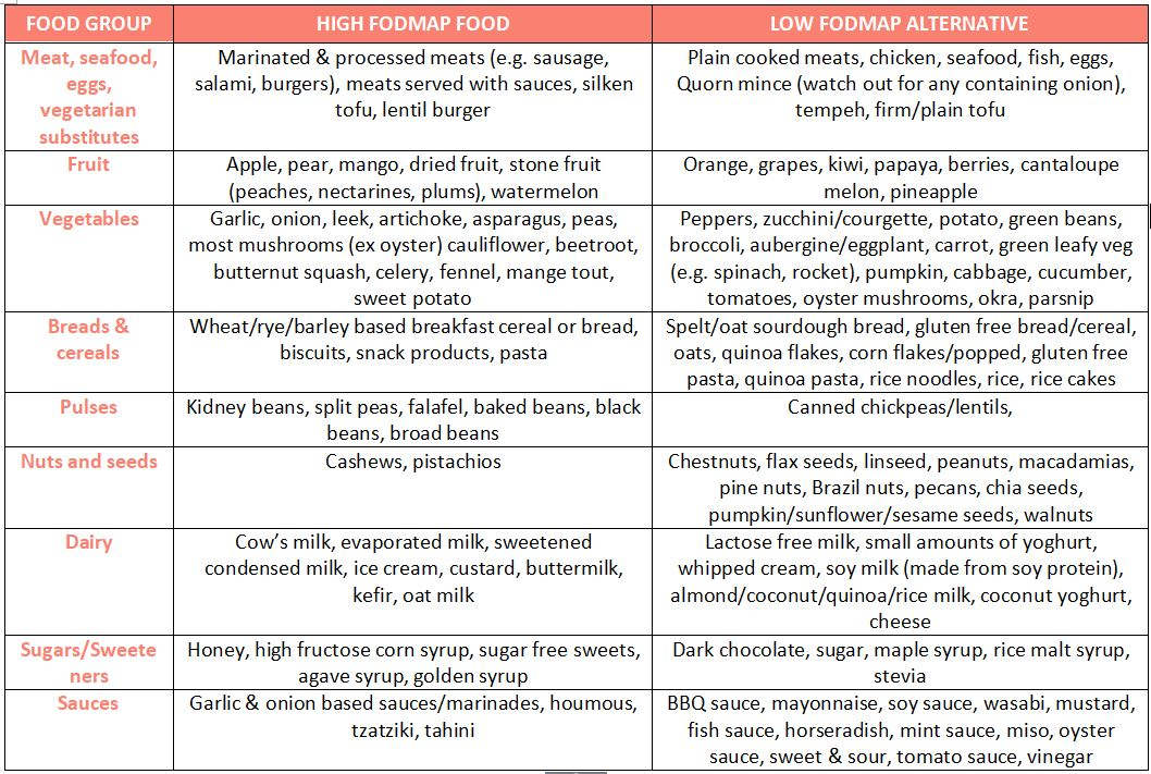 Low FODMAP alternatives to high FODMAP foods