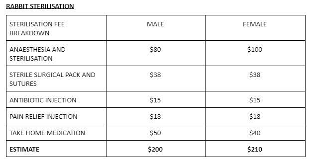 OTHER ADDITIONAL ITEMS :  PRE-ANESTHETIC CHECK UP ( PHYSICAL ) : $25    PRE-ANESTHETIC BLOOD WORK WHICH INCLUDES :  GENERAL HEALTH PROFILE : $120  COMPLETE BLOOD COUNT : $50