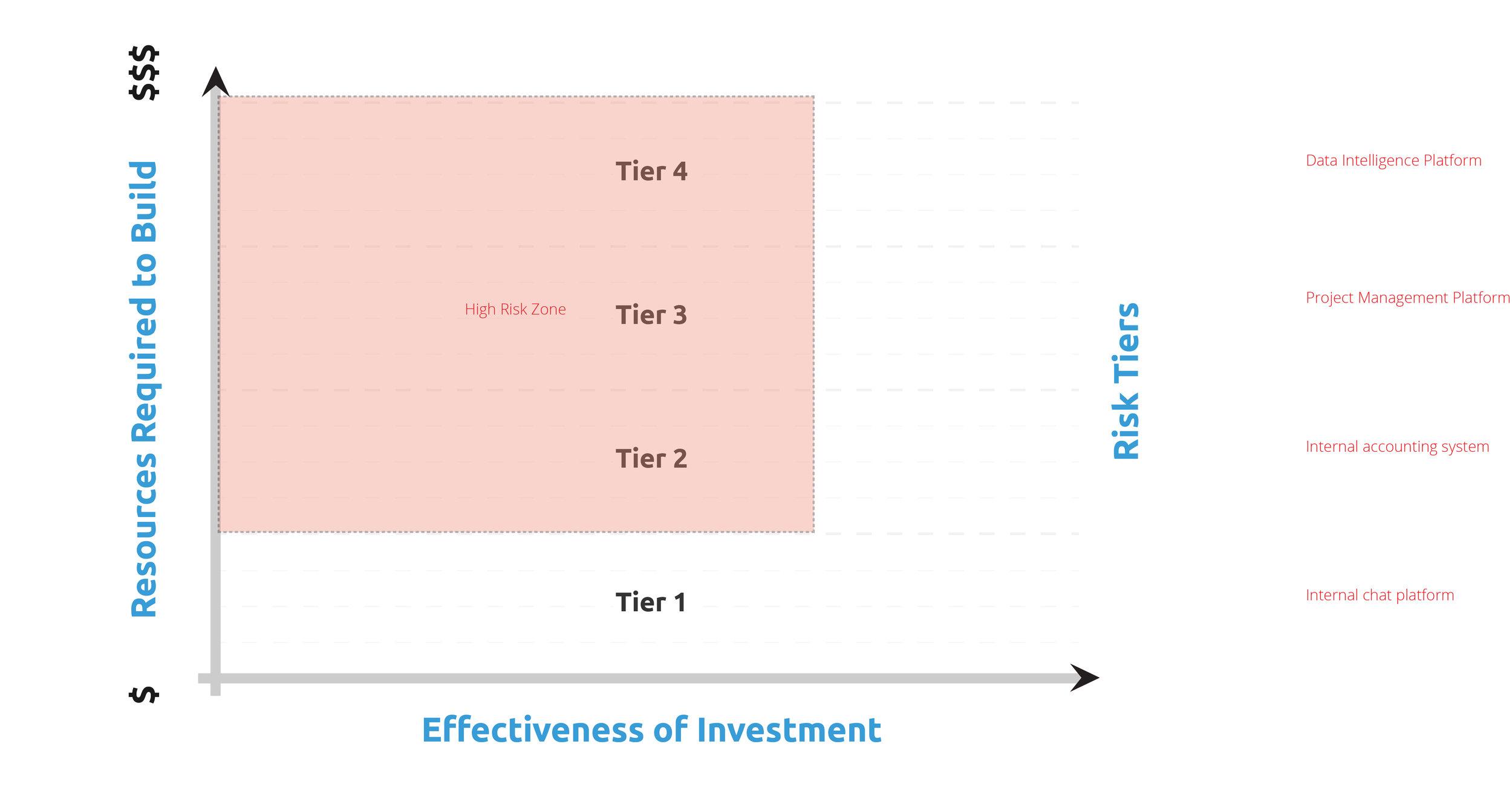 Brickschain_Graph_Buy vs. Build_draft 1a.jpg