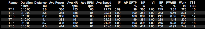 TT lap breakdown.png