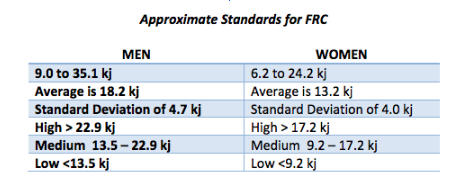 FRC Standards Cycling