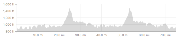 Rolling climbs and kickers with 2 longer climbs; it's not as steep as it looks except at the very top