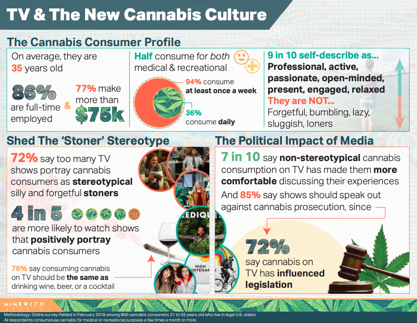 TV & The New Cannabis Culture - INFOGRAPHIC