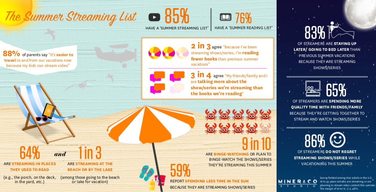 Summer Streaming - INFOGRAPHIC