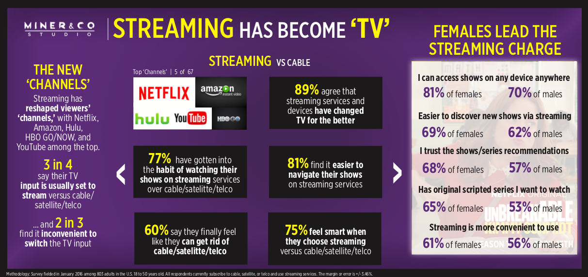Streaming Has Become TV - INFOGRAPHIC
