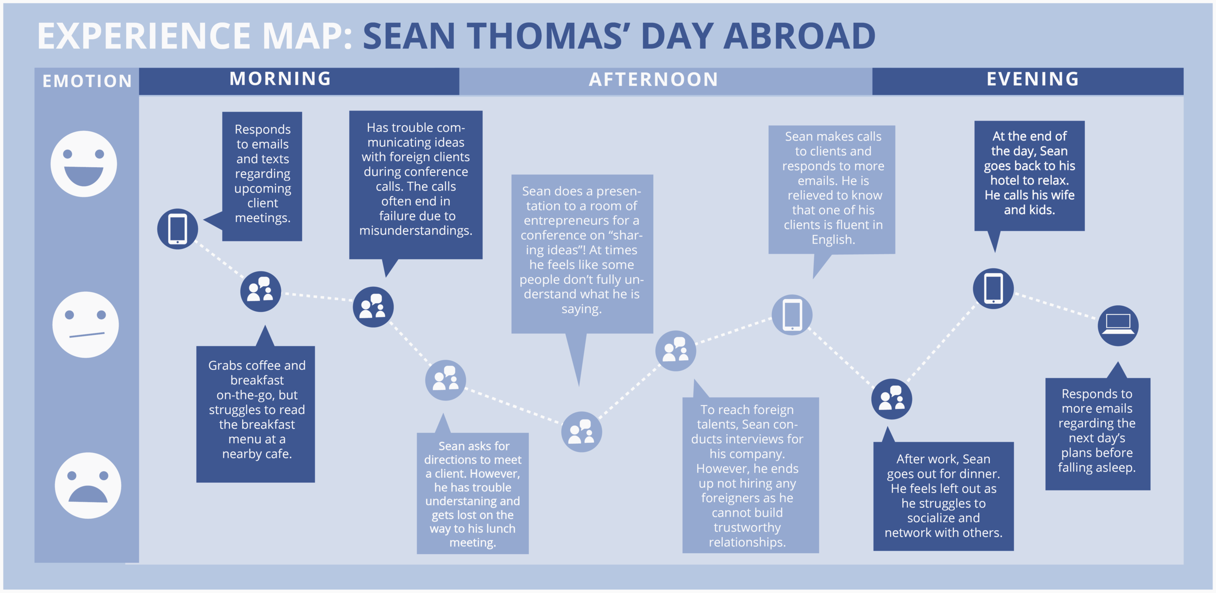 An illustration of Sean's mood throughout his typical work day in a foreign country. His mood dips more during interactions with others who do not speak the same language as him.