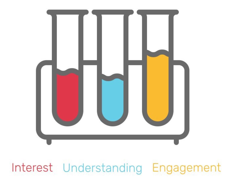 interest-motivation-engagement