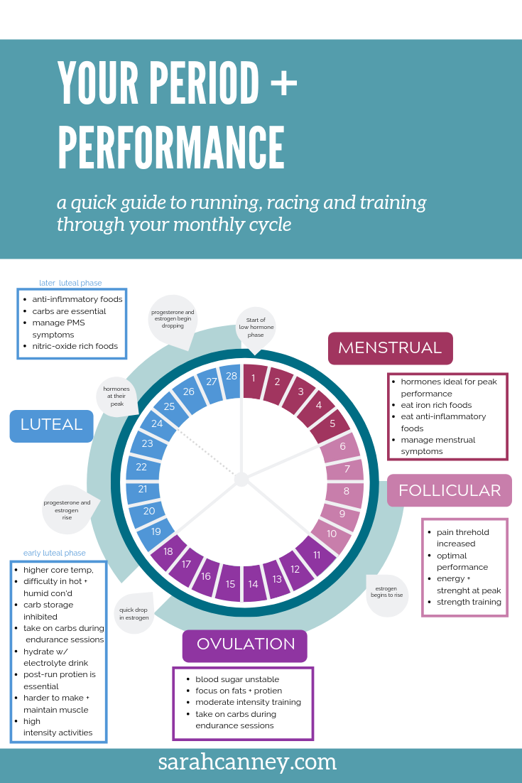 Understanding your period for peak performance.png