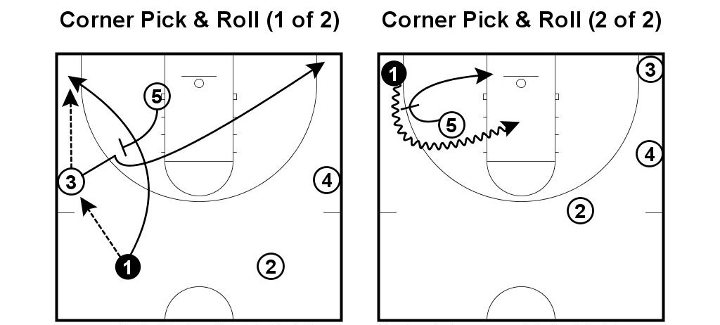(Credit: NBA Princeton Offense Playbook)
