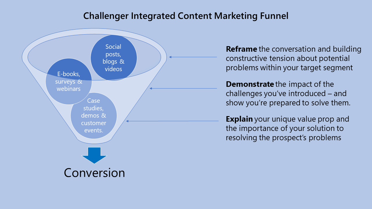 Challenger Content Funnel.png