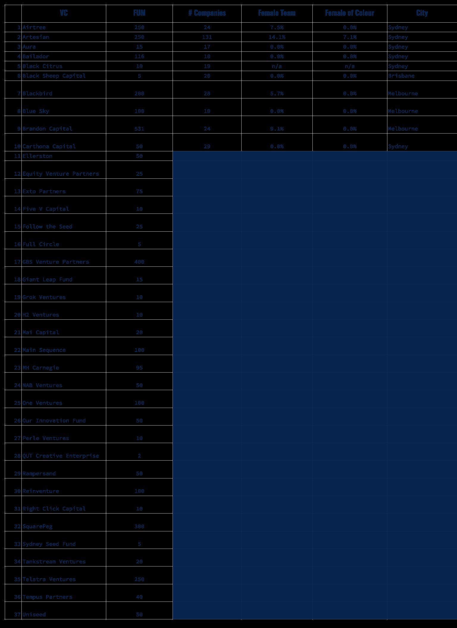 Australian VC Rankings.png