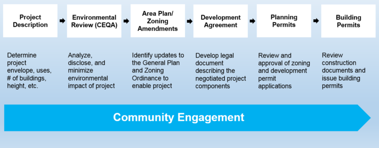 Steps+in+Google+Development+Phase+II.png