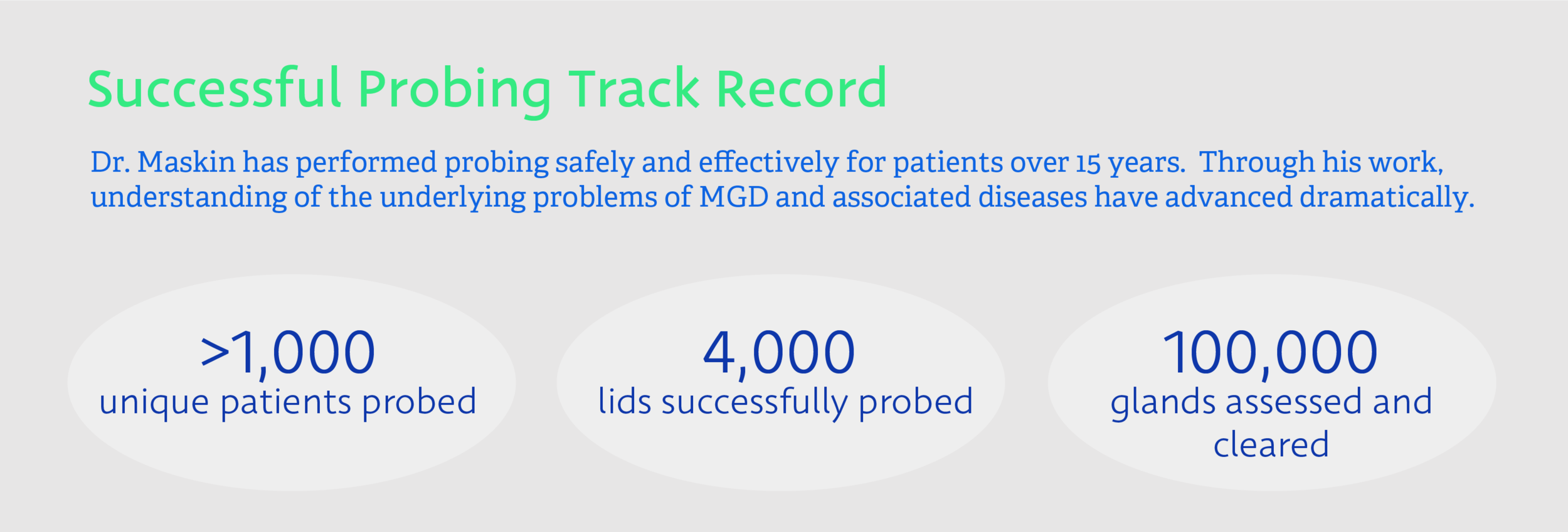 Successful Probing Track Record: Dr. Maskin has successfully and safely performed the Maskin Meibomian Gland Probing Procedure on over 1,000 patients, 4,000 lids, and 100,000 glands in the more than 15 years since he first targeted Meibomian Glands as an important piece of the dry eye puzzle. Through his work, understanding of the underlying problems of MGD and associated diseases have advanced dramatically.