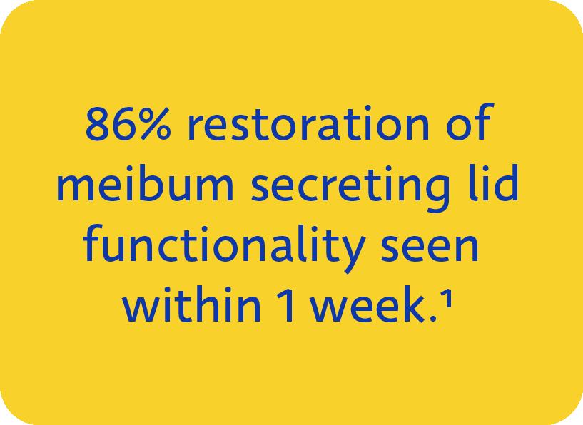 86% restoration of meibum secreting functionality seen within 1 week