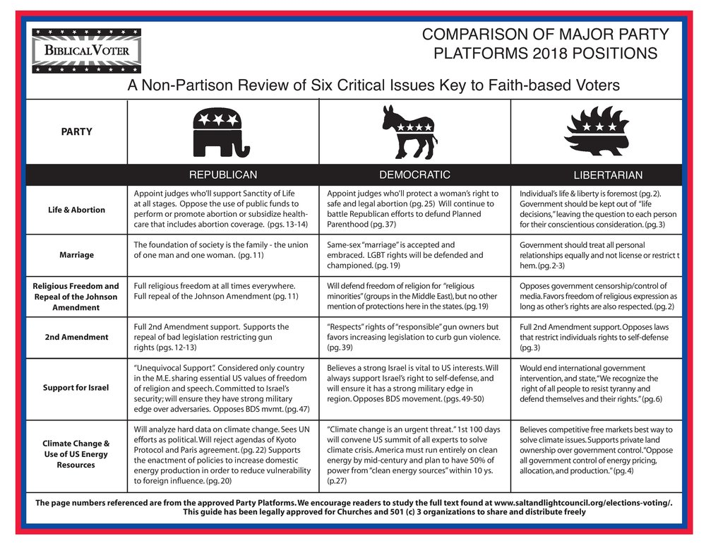 Major Party Platform Comparisons Biblical Voter