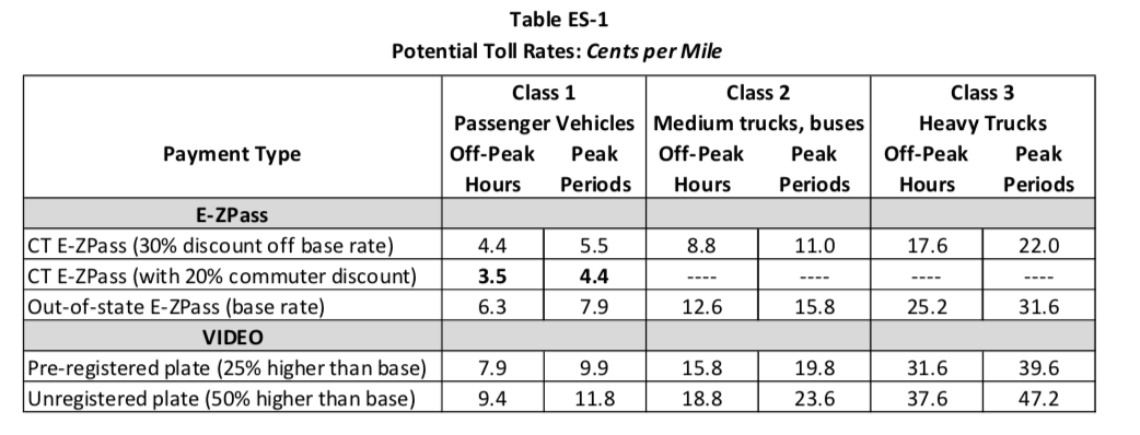 From Advisory Panel on Transportation.   New Tolls Cost Released: Here's How Much And Where They Could Be   A new study gave some examples of potential costs and locations of tolls in Connecticut.By  Rich Scinto, Patch Staff  | Nov 17, 2018 9:23 am ET | Updated Dec 22, 2018 8:18 pm ET://patch.com/connecticut/across-ct/new-tolls-cost-released-heres-how-much-where-they-could-be
