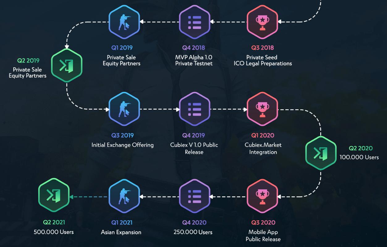 Cubiex eSports Roadmap