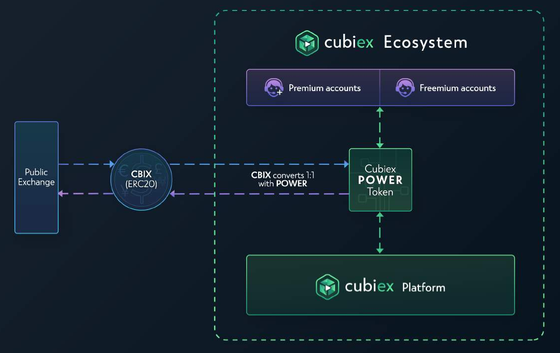 The flow and 1:1 conversion of CBIX and POWER