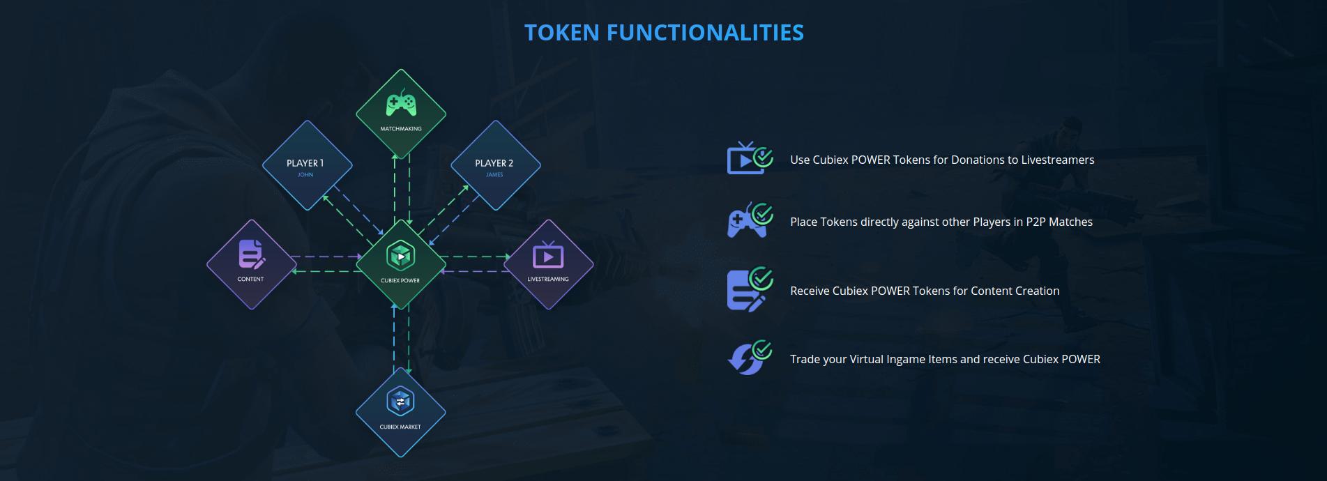 Cubiex Token Functionalities