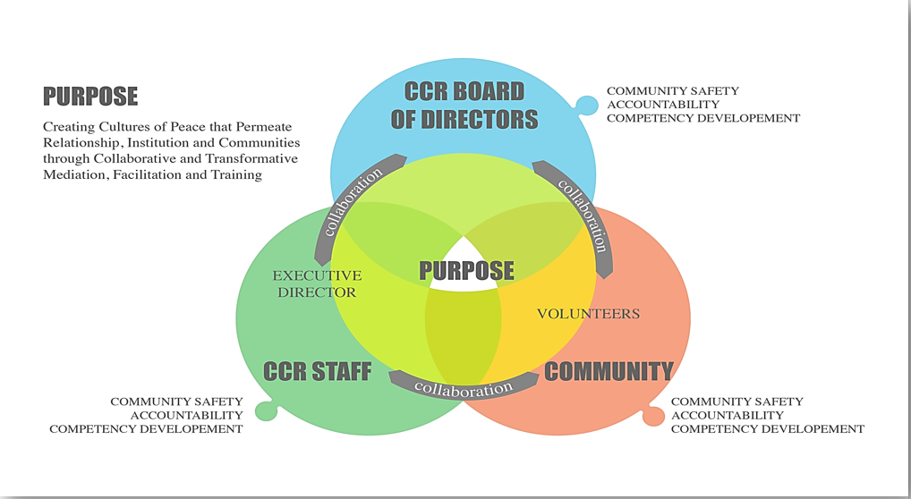 Center for Conflict Resolution Organizational Chart