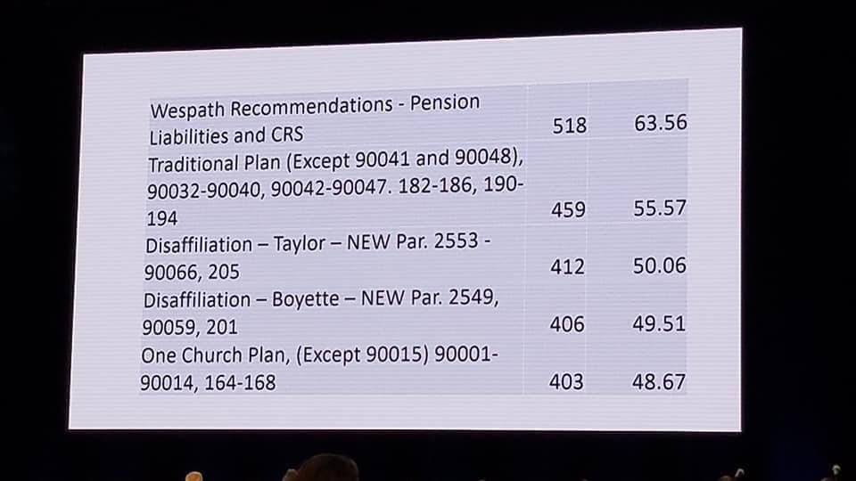 Sorting of prioritized discussion at the United Methodist General Conference 2019. After Pensions, the Traditionalist Plan will be discussed first. Followed in a distant Fifth by the One Church Plan.