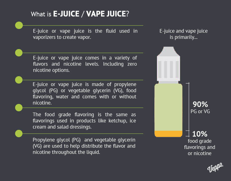 Copy of What's in e-juice?