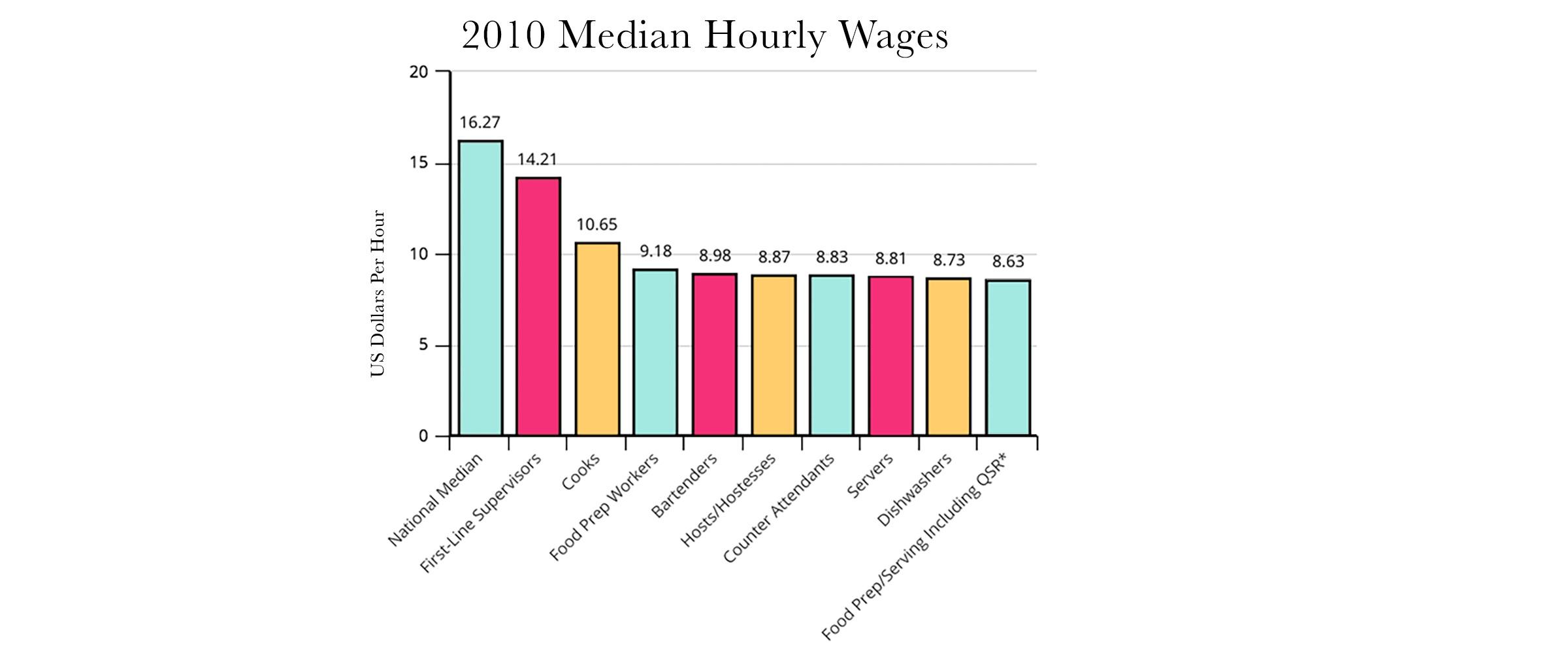 Source:  Bureau of Labor and Statistics, 2010.   *QSR = Quick Service Restaurants