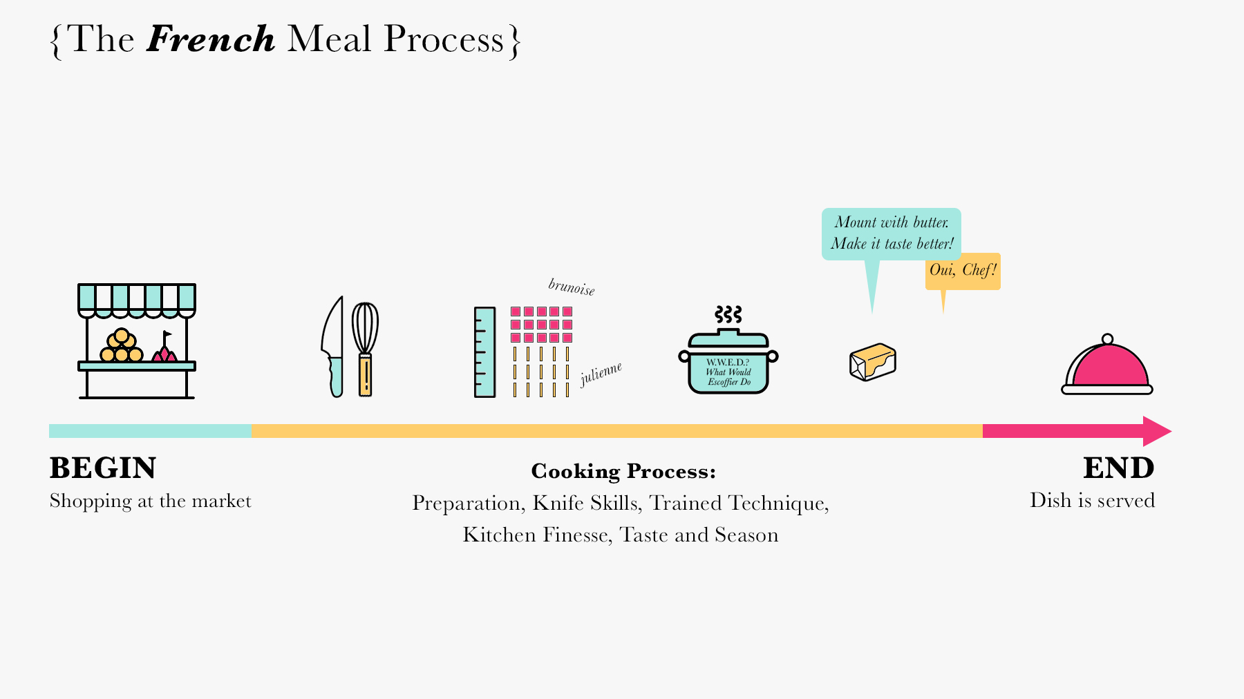 The-French-Meal-Process.jpg