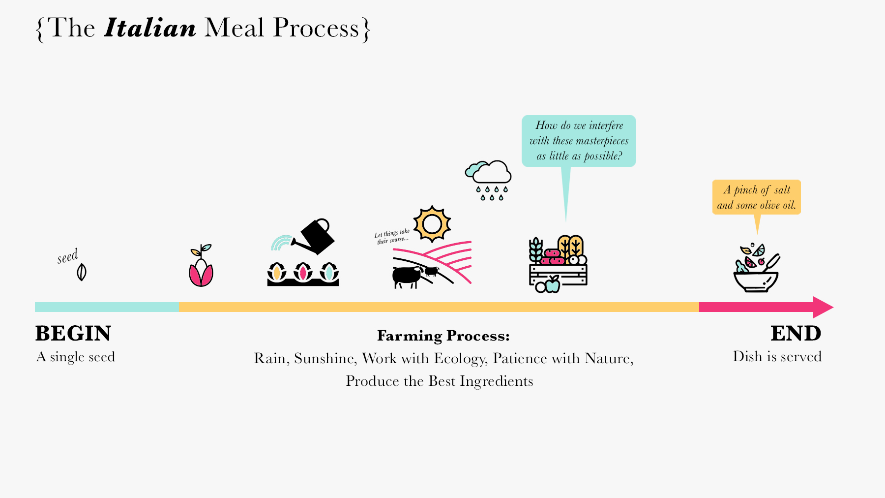 The-Italian-Meal-Process.jpg