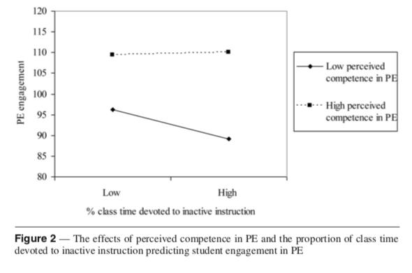 Figure 2 (Bevans et al., 2010)