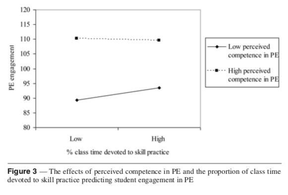 Figure 3 (Bevans et al., 2010)