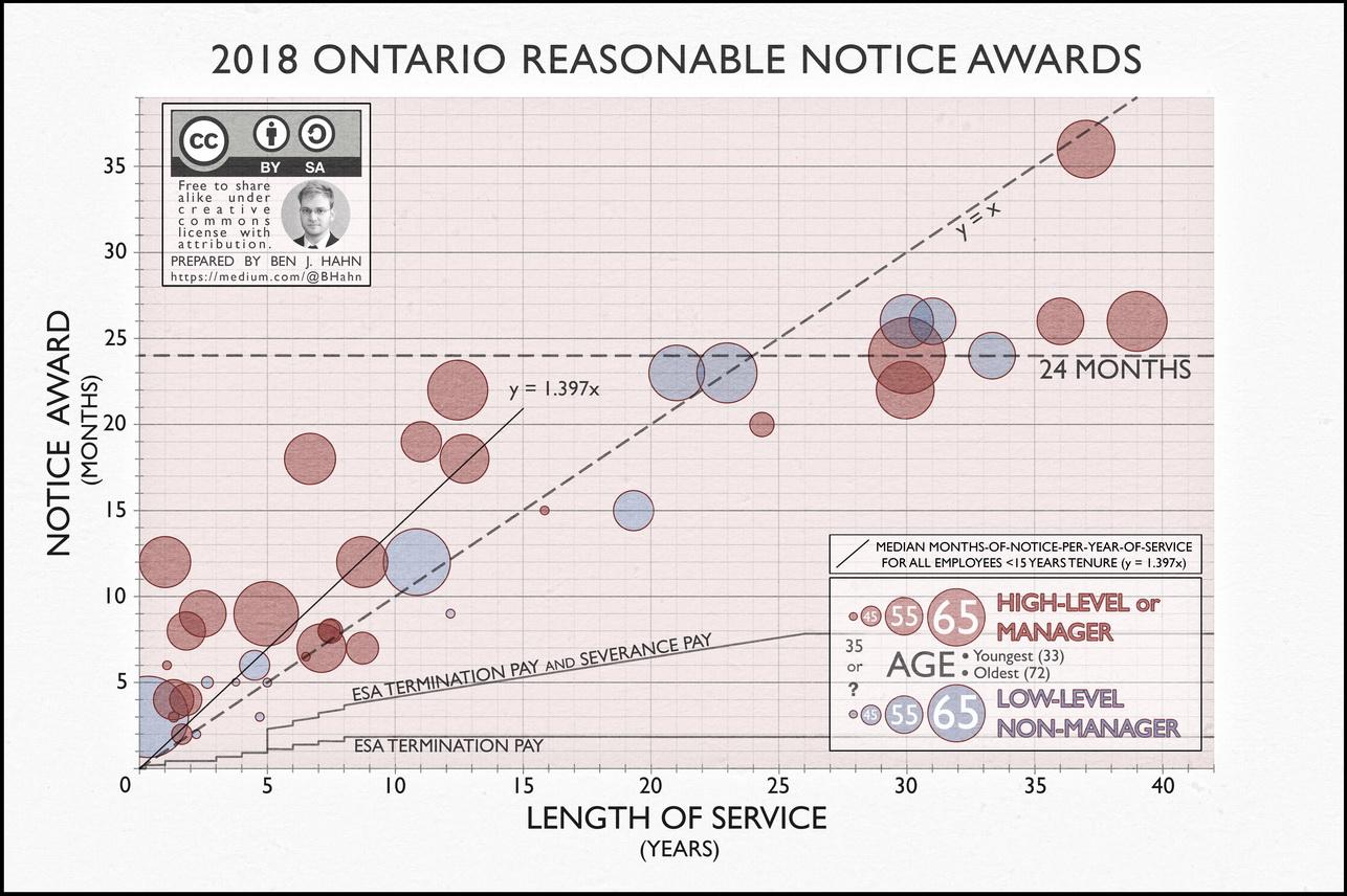 Ben Hahn 2018 Wrongful Dismissal Reasonable Notice Awards.jpeg