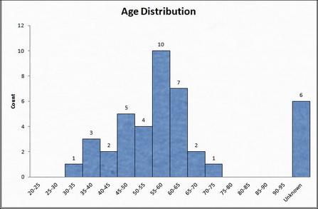 AgeDistribution.jpeg