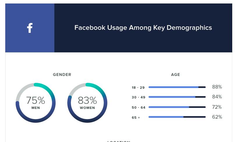 Facebook+Usage+Among+Key+Demographics.png