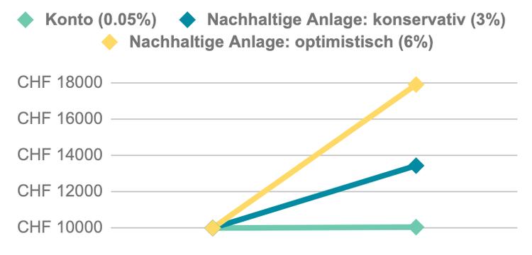 """""""Je länger du anlegst, desto mehr Wirkung und Rendite erzielst du.""""    Diese Grafik zeigt potenzielle Renditen nach 10 Jahren auf Basis historischer Werte (keine Garantie für zukünftige Entwicklung)."""