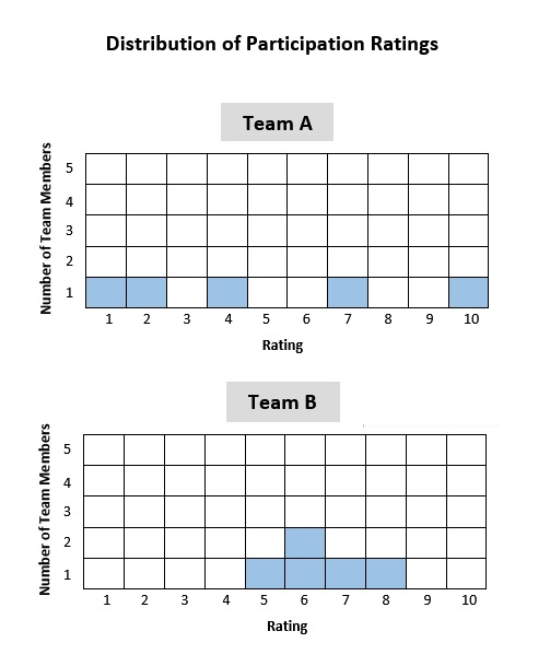 Team Participation Ratings Graph.jpg