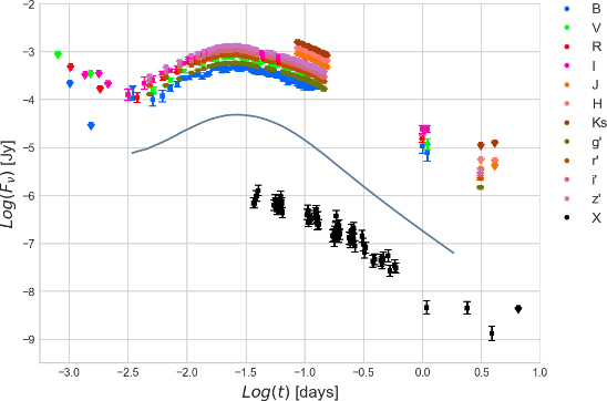 The densely sampled, X-ray, optical (including many Skynet/PROMPT observations), and NIR light curve of long-duration GRB 080710, and an example (but not yet formally fitted) off-axis, structured-jet model, at ≈10^16 Hz. In this particular model, the jet has a nearly classical profile, but is viewed 6 º  off axis. The model flux is obtained by integrating over the 3D emitting region, for each desired equal-arrival-time surface. The full model includes spectral evolution, such as synchrotron cooling. Although GRB 080710 is not an sGRB, we will use these data to determine what can be inferred, how accurately it can be inferred, correlations between fitted parameter values, and dependences on model assumptions (such as the density distribution of the external medium, energy injection, etc.), as fewer and fewer measurements are fitted to.