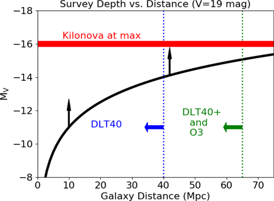 Absolute magnitude reached for a survey of depth V = 19 mag as a function of distance. The DLT40 SN search extends to 40 Mpc; DLT40+ GW searches will extend to 65 Mpc, corresponding to 4.3 times the volume. The peak absolute magnitude of the kilonova associated with GW 170817 is shown in red.