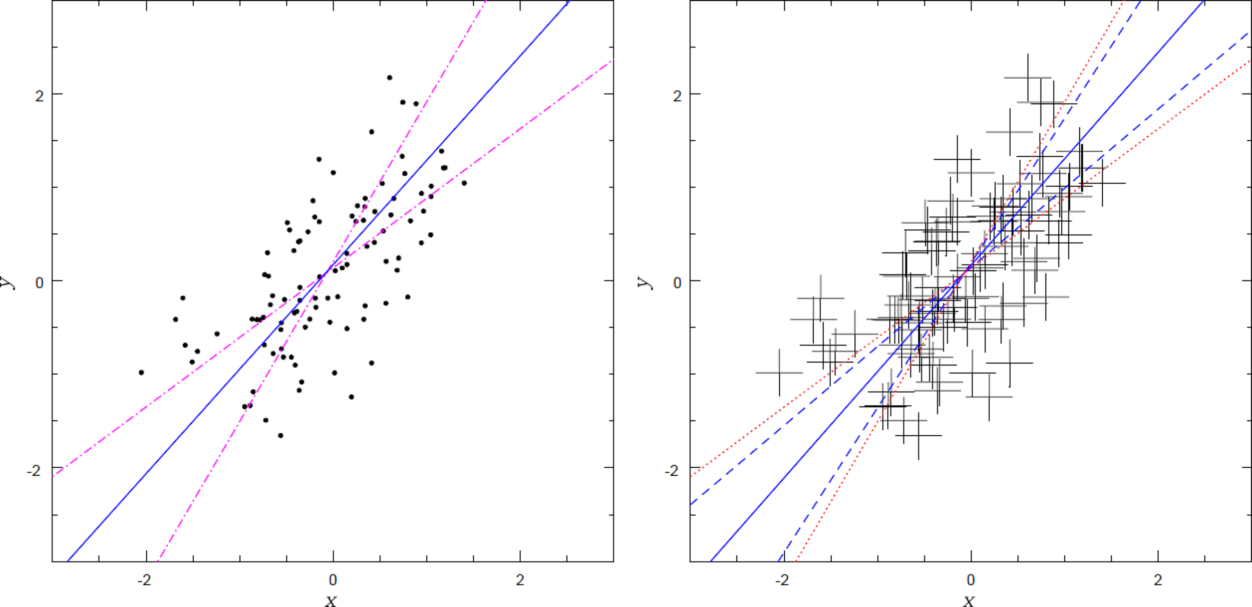 Left:  Linear fits to slop-dominated data. Data points generated by adding independent zero-mean Gaussian random variables with standard deviation sigma_x = sigma_y = 0.5 to N = 100 points randomly distributed between (-1,-1) and (1, 1) along the line y_c(x) = x. Data points are assigned zero intrinsic uncertainties sigma_{x,n) = sigma_{y,n} = 0. Dash-dotted lines: uninverted D05 fit/TRK fit as scale s goes to 0 (shallow line), and inverted D05* fit/TRK fit as scale s goes to 1 (steeper line). Solid blue line: TRK fit at optimum scale.  Right:  Linear fits to data with both slop and intrinsic uncertainties. The coordinates of each point are the same as on the left. Each point was assigned symmetric intrinsic uncertainties sigma_{x,n) = sigma_{y,n} = 0.25. Dotted red lines: uninverted D05 fit (shallow line), and inverted D05* fit (steeper line); these fits are identical to those on the left. Dashed blue lines: TRK fits at scale s_{min} at which fitted slop sigma_x goes to 0 (shallower line), and at scale s_{max} at which slop sigma_y goes to 0 (steeper line). Solid blue line: TRK fit at optimum scale.