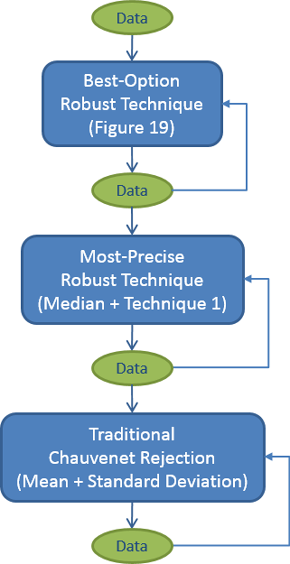 Flowchart of our algorithm, without bulk pre-rejection (see Figure 30). The most discrepant outlier is rejected each iteration, and one iterates until no outliers remain before moving on to the next step. mu and sigma (or sigma_- and sigma_+, depending on whether the uncontaminated distribution is symmetric or asymmetric, and on the contaminant type; Figure 19) are recalculated after each iteration, and the latter is multiplied by the appropriate correction factor (see Figure 29) before being used to reject the next outlier. mu and sigma (or sigma_- and sigma_+) may be calculated in different ways in different steps, but how they are used to reject outliers depends on whether the uncontaminated distribution is symmetric or asymmetric, and on the contaminant type, and consequently does not change from step to step (Figure 19).