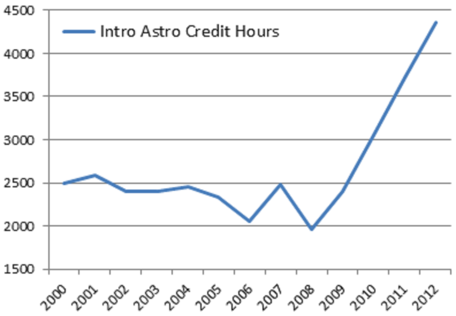UNC-Chapel Hill's introductory astronomy credit hours (primarily ASTRO 101, ASTRO 102, and OPIS!).