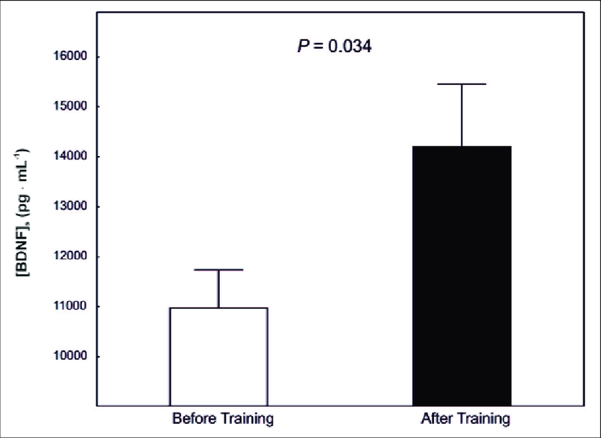 https://www.researchgate.net/publication/263131632_Moderate-intensity_interval_training_increases_serum_brain-derived_neurotrophic_factor_level_and_decreases_inflammation_in_Parkinson%27s_disease_patients