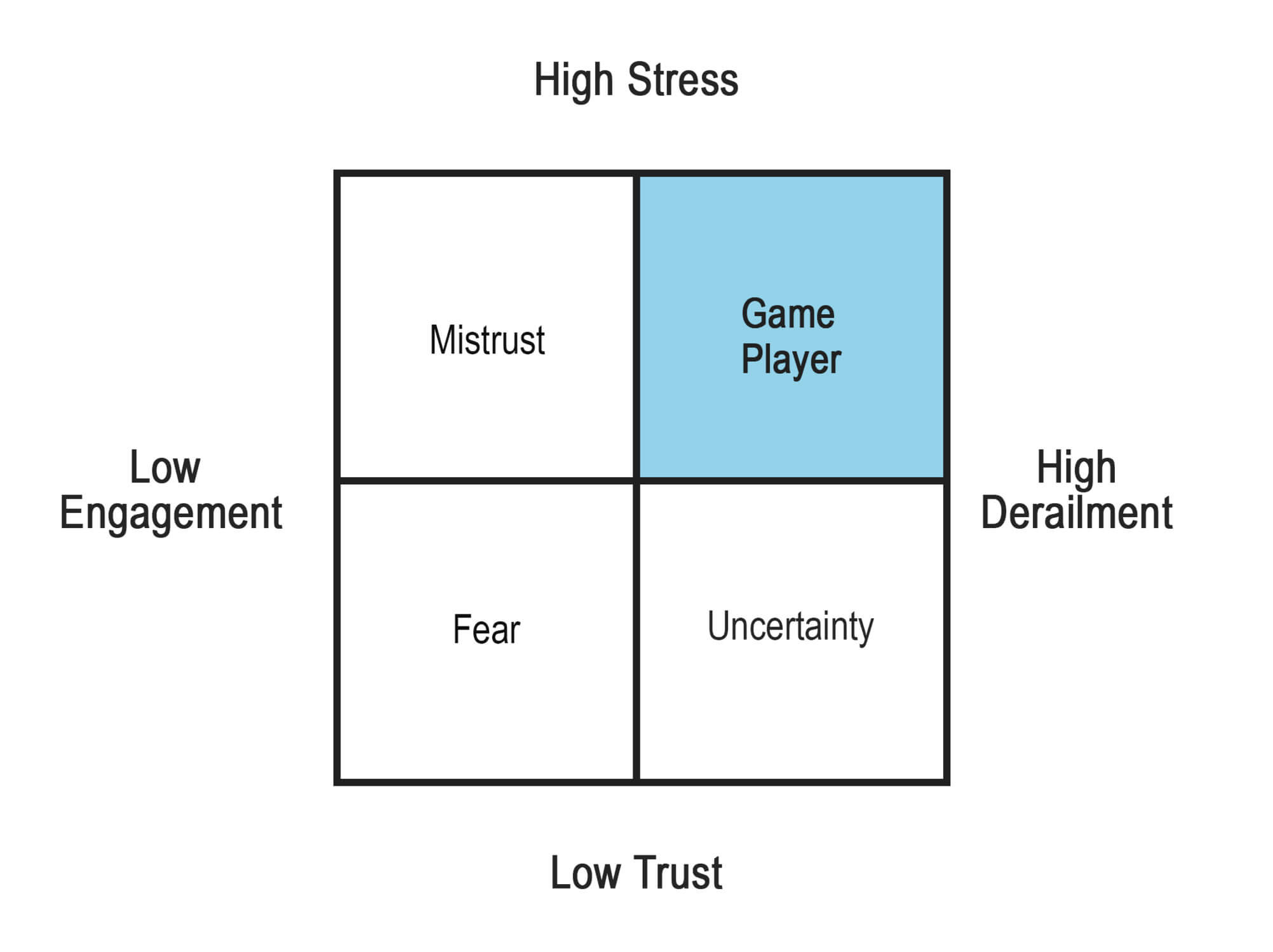 Dealing with Unpredictable Chart