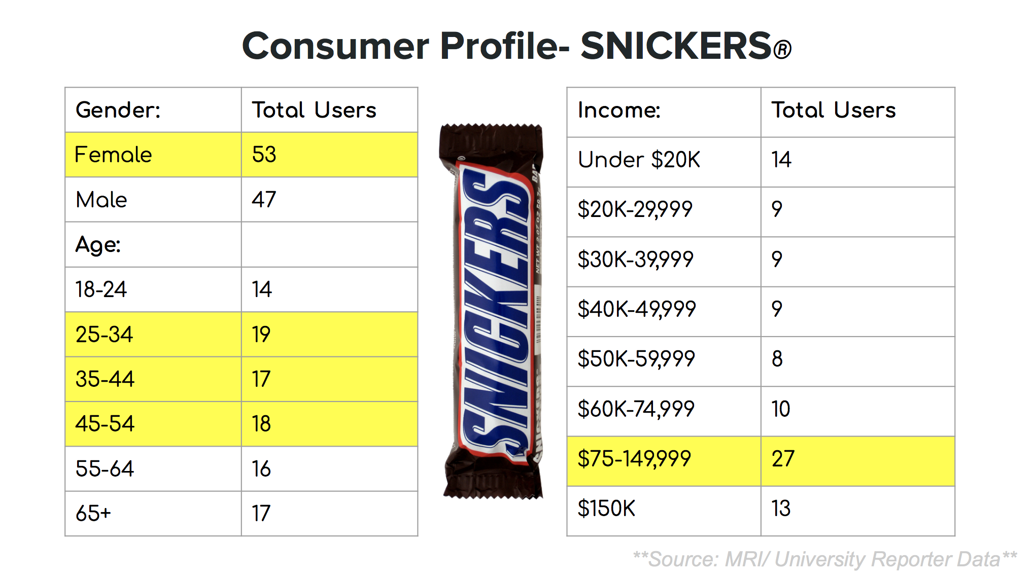 Snickers- Analysis of Consumer Demographics, Insights, and Strategic Recommendations    Course: Consumer Insight