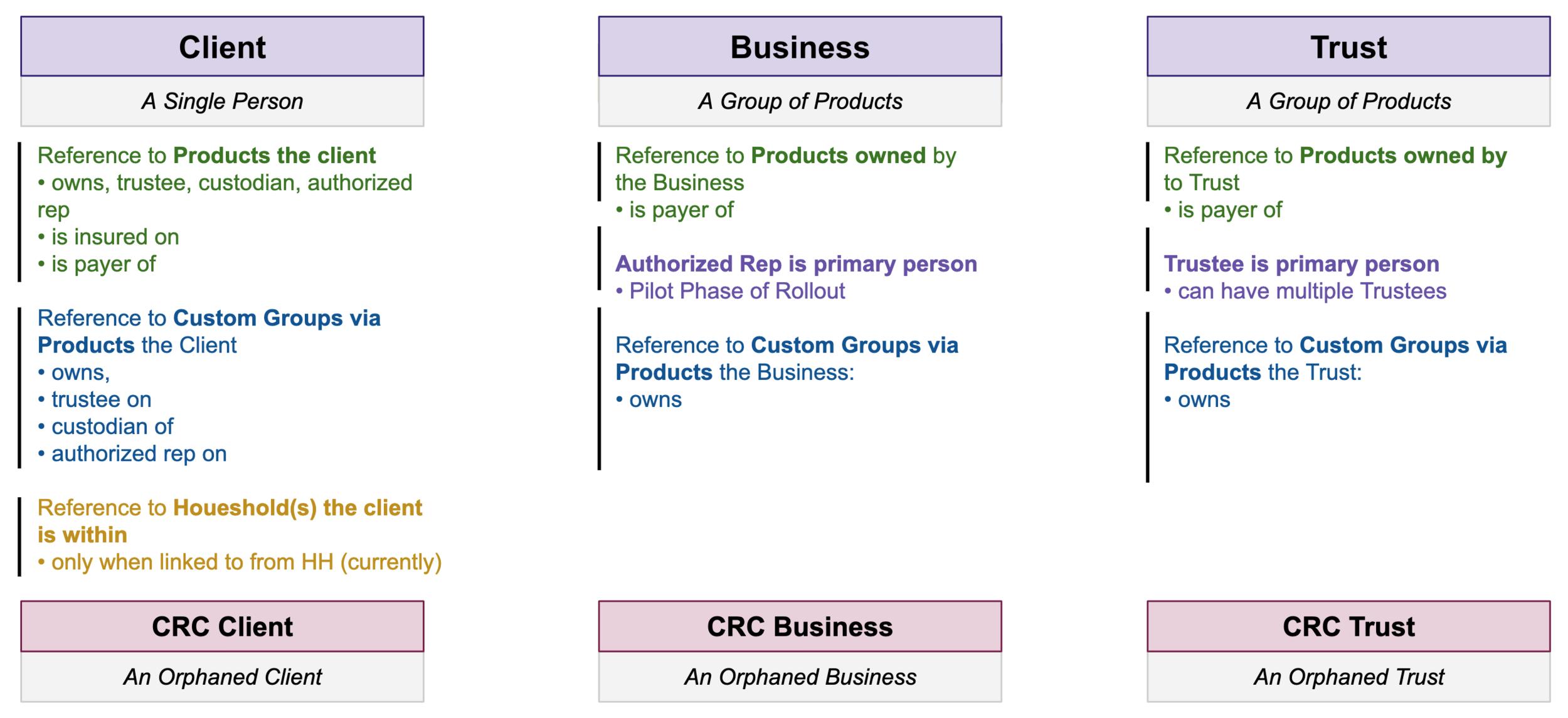 Primary context designations