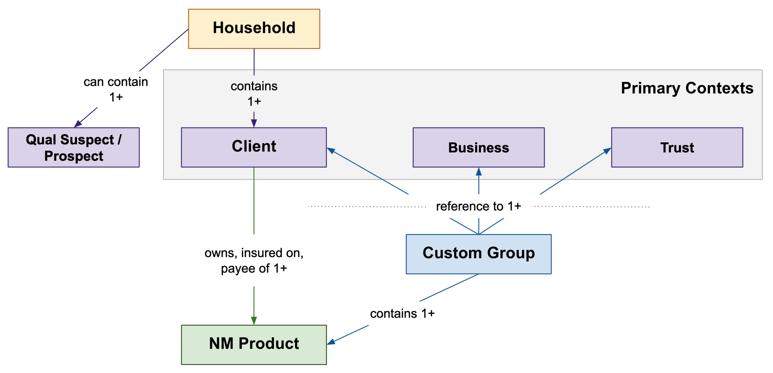Diagram to illustrate how the different context are connected to insurance products