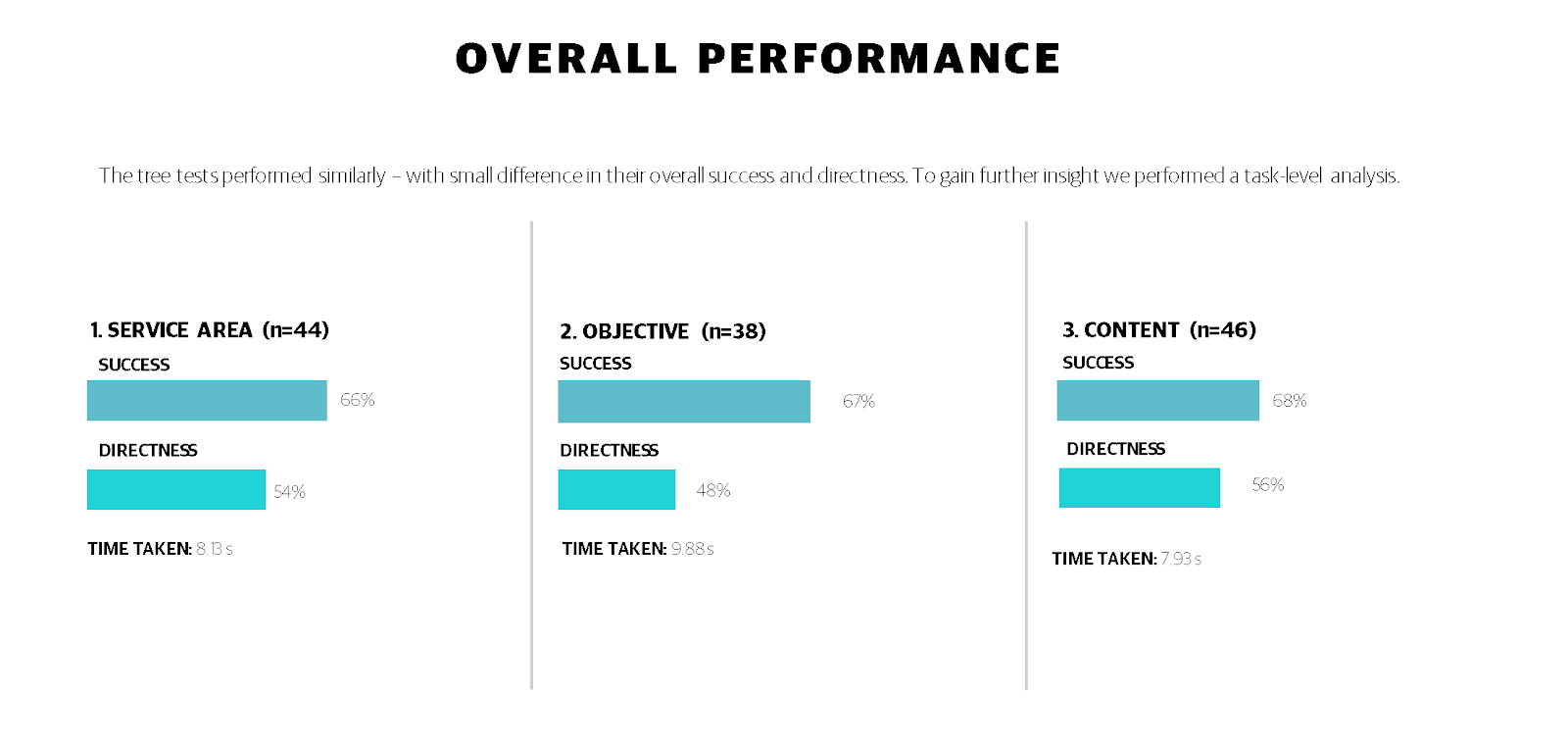 The was almost no difference in success rate, but it was clear that org model 3 took was fastest for user's to complete. This encouraged us to take a closer look at each task.