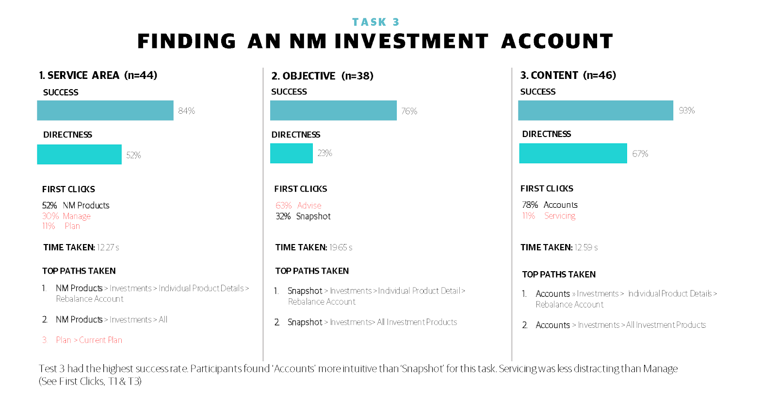 At the individual task level, organizing model 3 provided higher success rates with less clicking around. With these results, we choose to move forward with the organizing model based on around content types.
